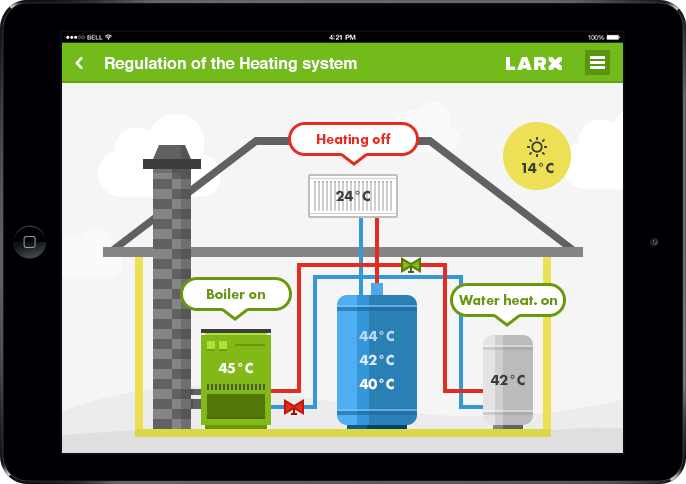 Web Applications And Visualizations Of Smart Loxone House